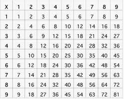 Tables de multiplications imprimer search results calendar 2015 - Revision des tables de multiplication ...